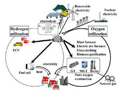 和副产物-氧气的概念图